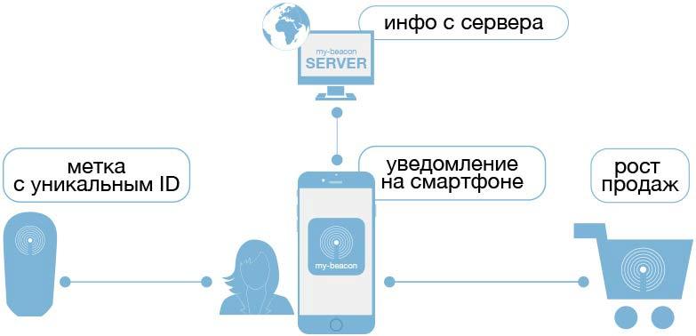 как-работает-датчик-ibeacon